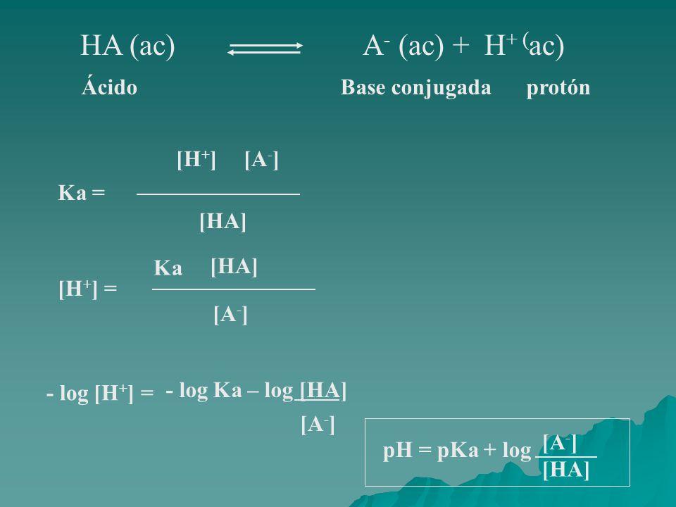 HA (ac) A- (ac) + H+ (ac) Ácido Base conjugada protón Ka = [H+] [A-]